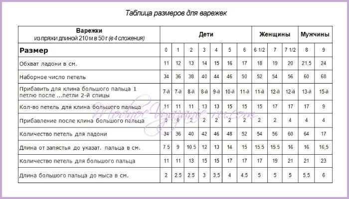 Таблица вязания детских варежек 24